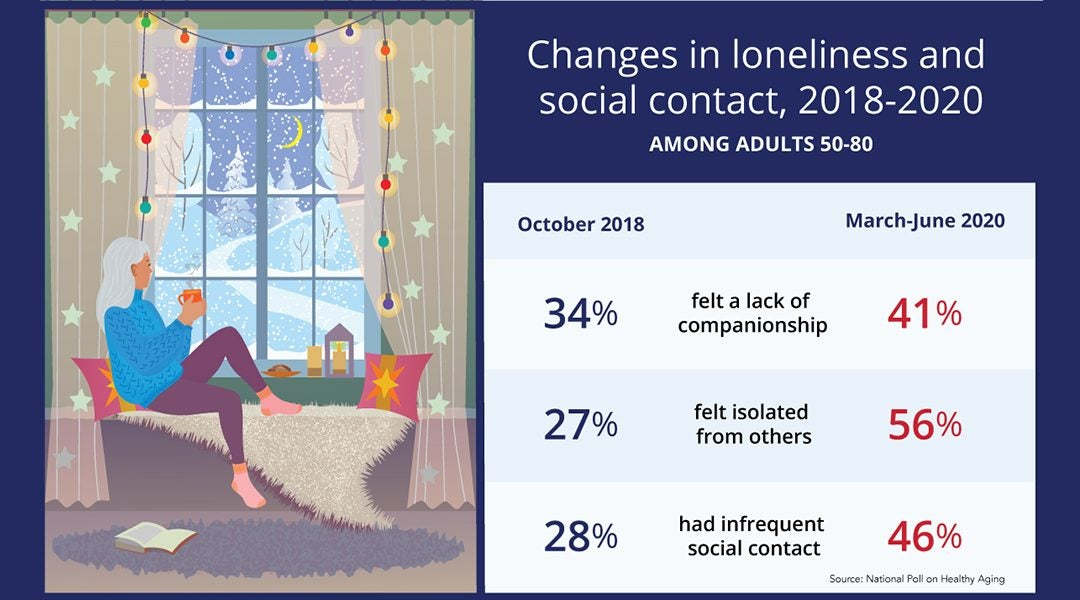 The Effect of Social Isolation for Seniors and How Connect Care Solutions Can Help